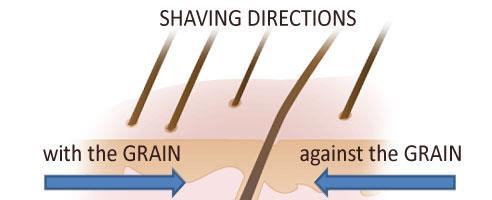 shaving_directions